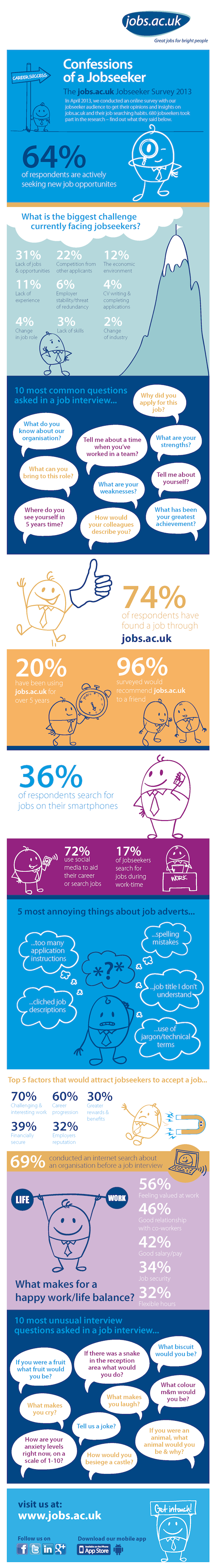 Infographic: What do jobseekers really think?
