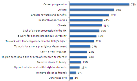 What factors would attract our jobseekers to accept an academic position abroad?