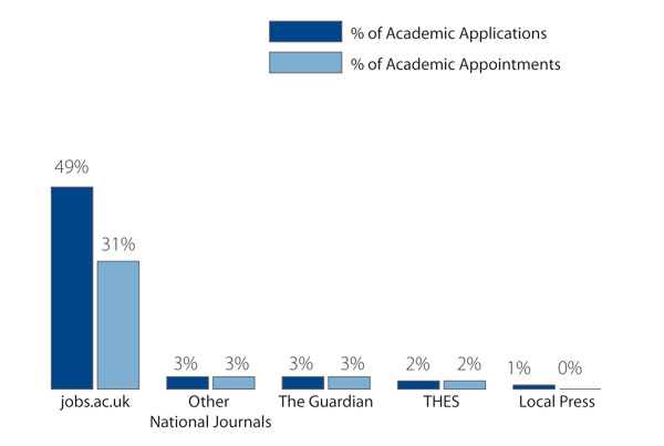 jobs.ac.uk recruited 31% of all academic staff
