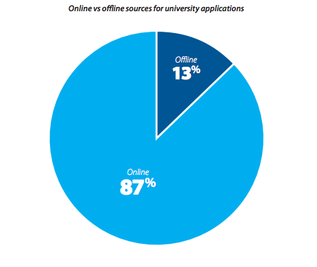 Online vs offline sources for university applications
