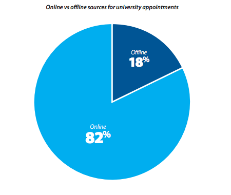 Online vs offline sources for university appointments