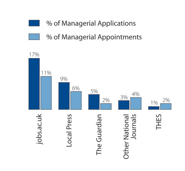 jobs.ac.uk is the most effective recruitment media for managerial appointments